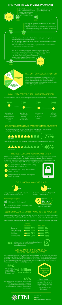 B2B Mobile Payments Infographic | FTNI