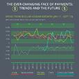 Payment Trends Infographic | FTNI
