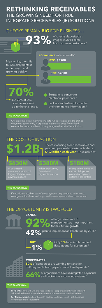 Integrated Receivables Infographic Preview | FTNI