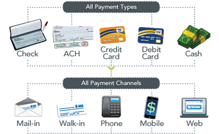 Any-Payment-Type-Any-Payment-Channel
