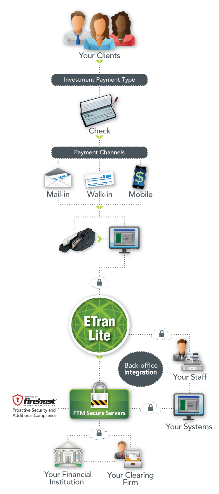 ETran Lite Check Imaging - FTNI