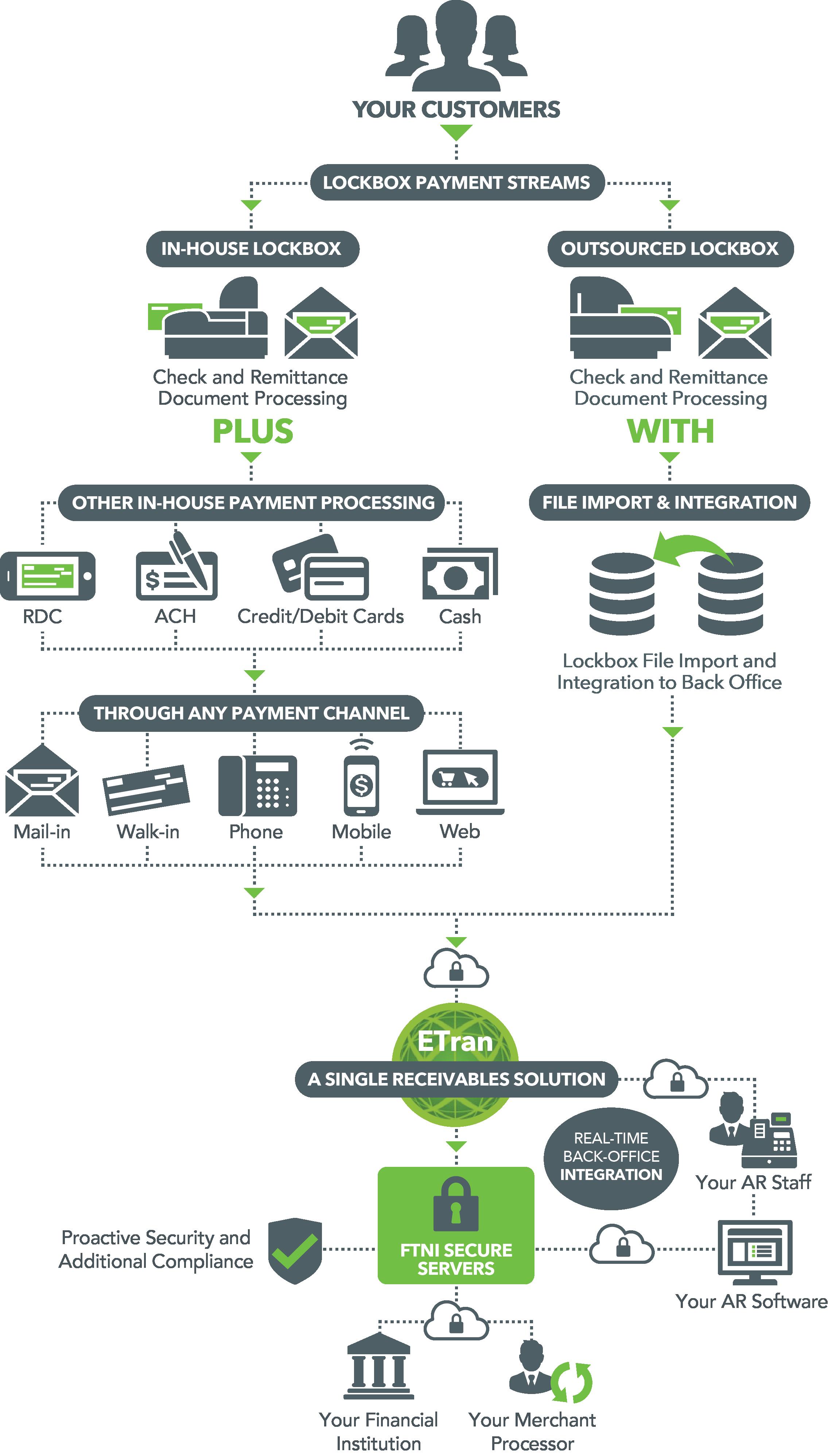 Advanced Lockbox Processing Graphic | FTNI