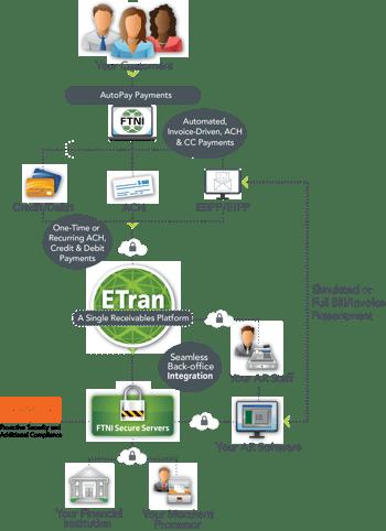 ETran AutoPay Workflow | FTNI