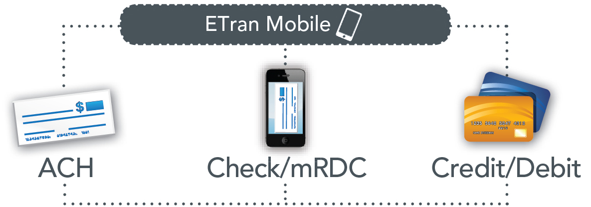 Mobile RDC, ACH and Credit Card Payments | ETran Mobile by FTNI