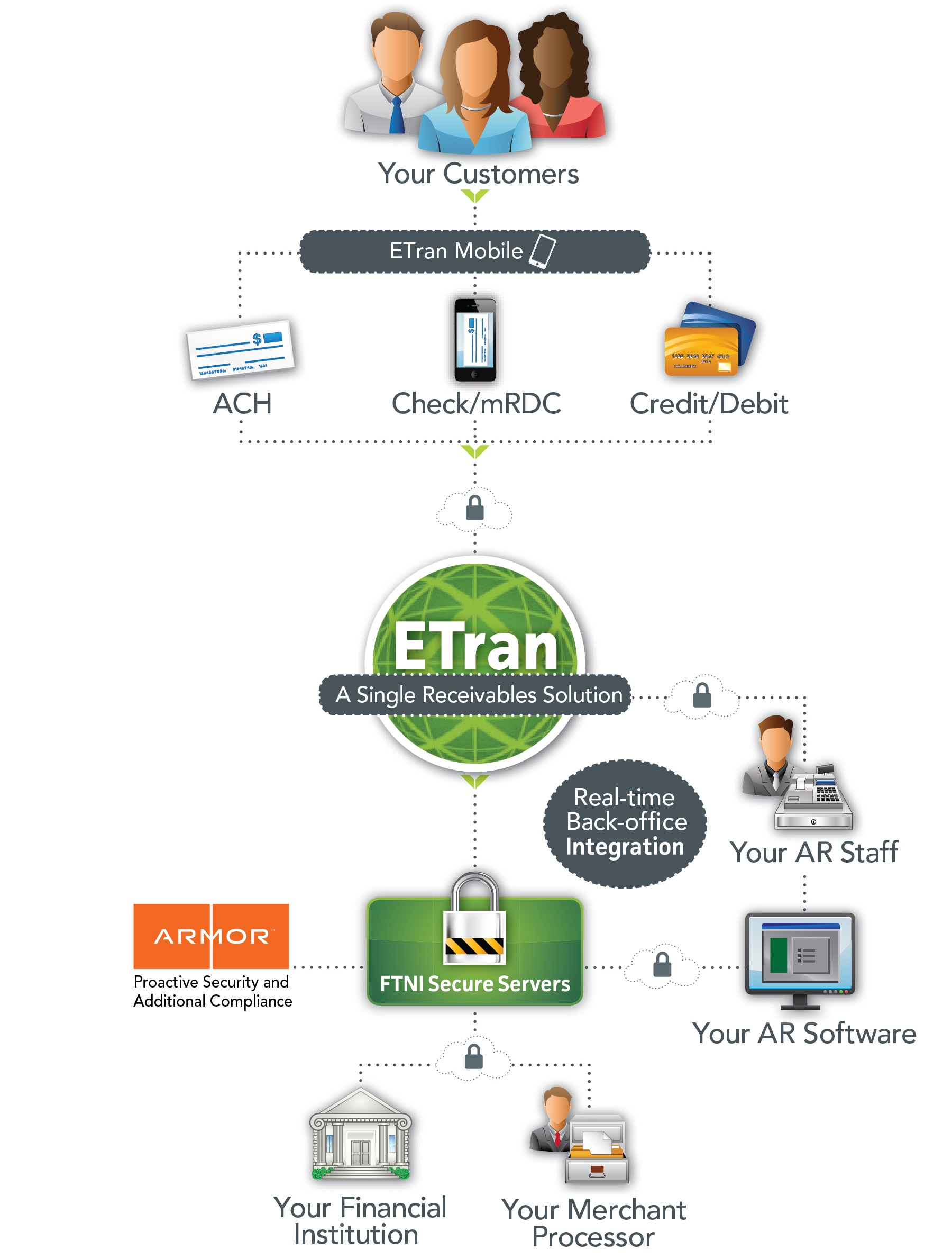 Mobile Payment Processing Solutions | ETran by FTNI