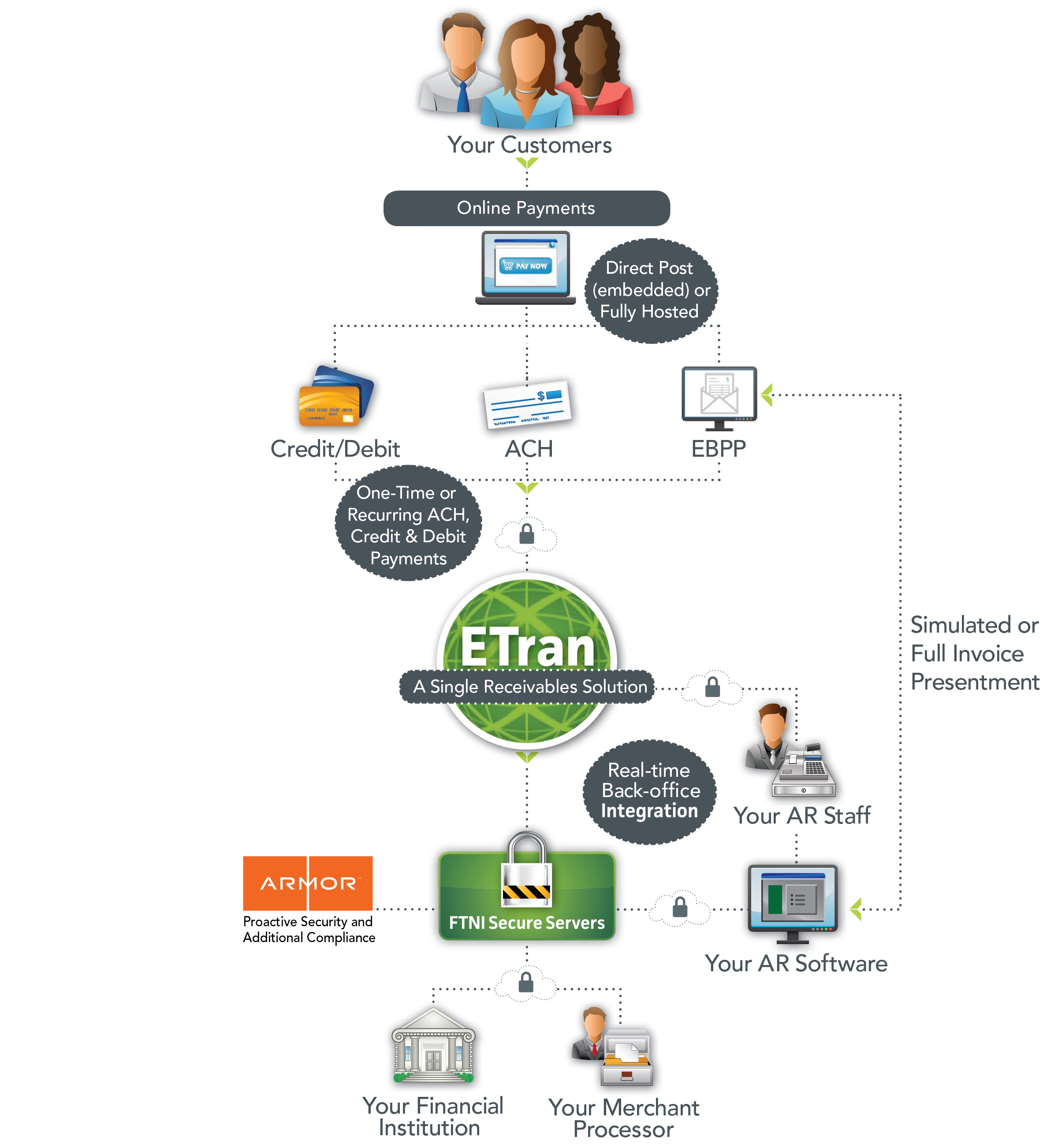 Online Payment Processing Solutions   FTNI