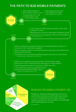 The Path to B2B Mobile Payments Infographic | FTNI