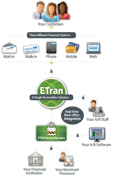 Integrated Receivables Processing Platform | ETran by FTNI