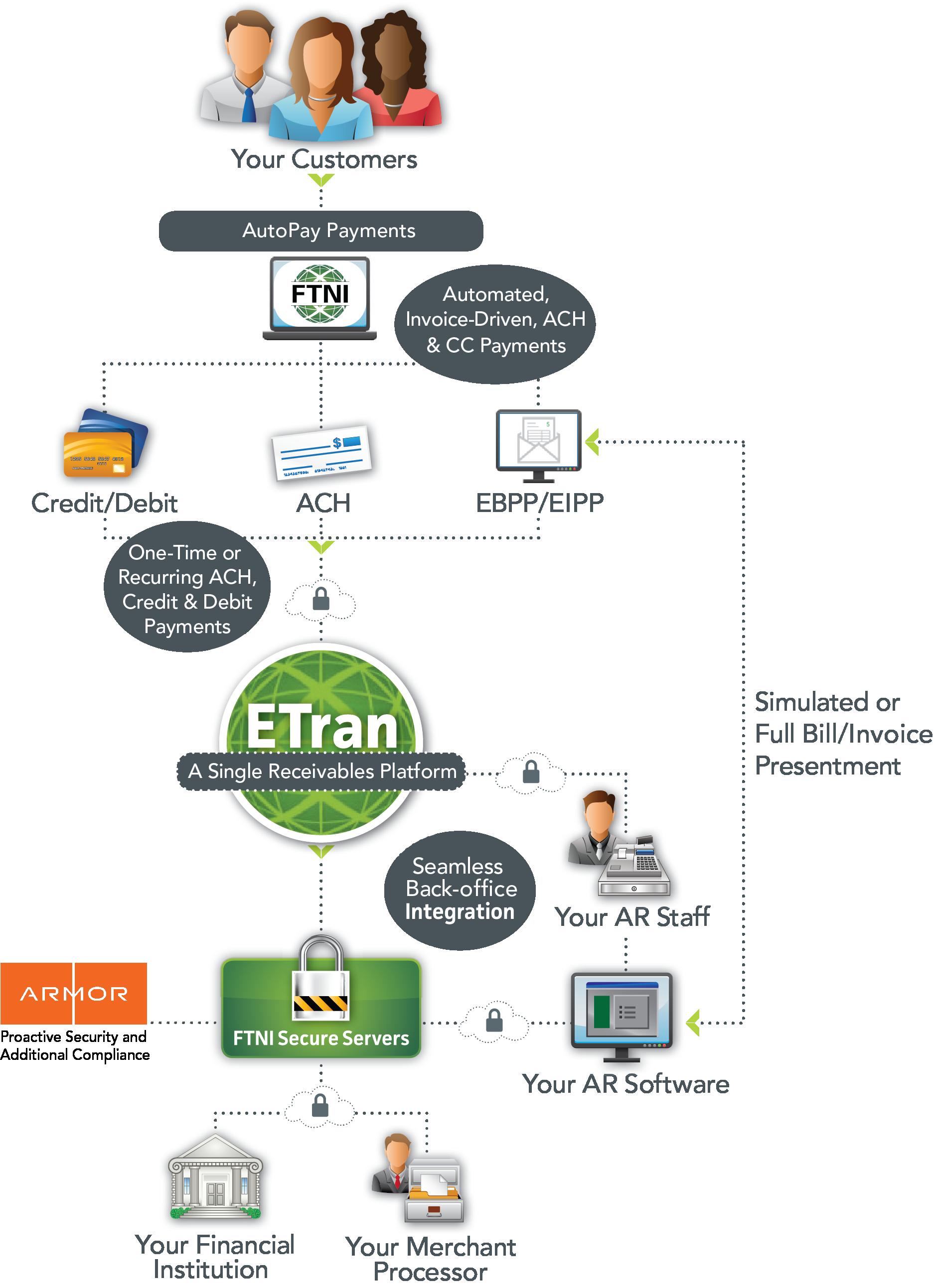 ETran AutoPay Diagram-180329