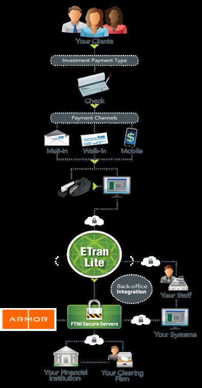 ETran Lite Process Flow