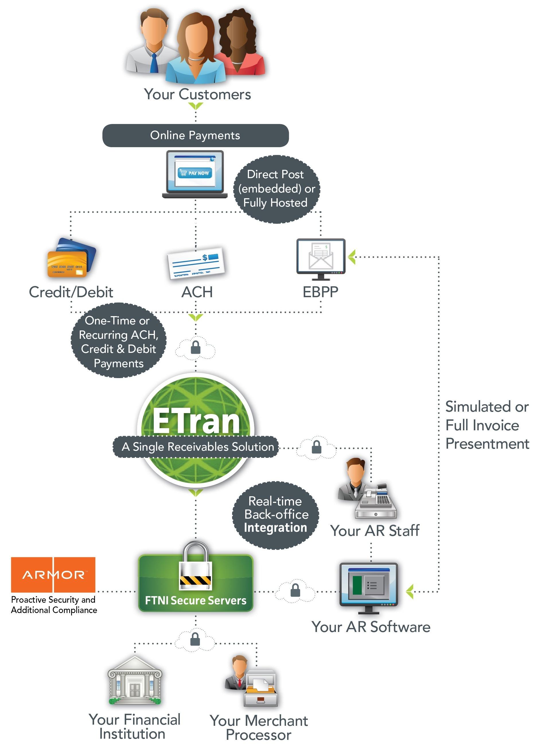ETran_ePayments